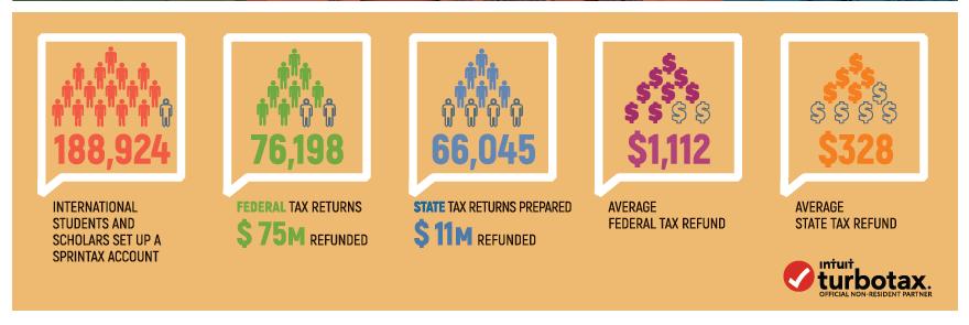 Sprintax report for 2018 tax season