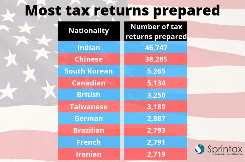 nonresidnet tax prep Sprintax